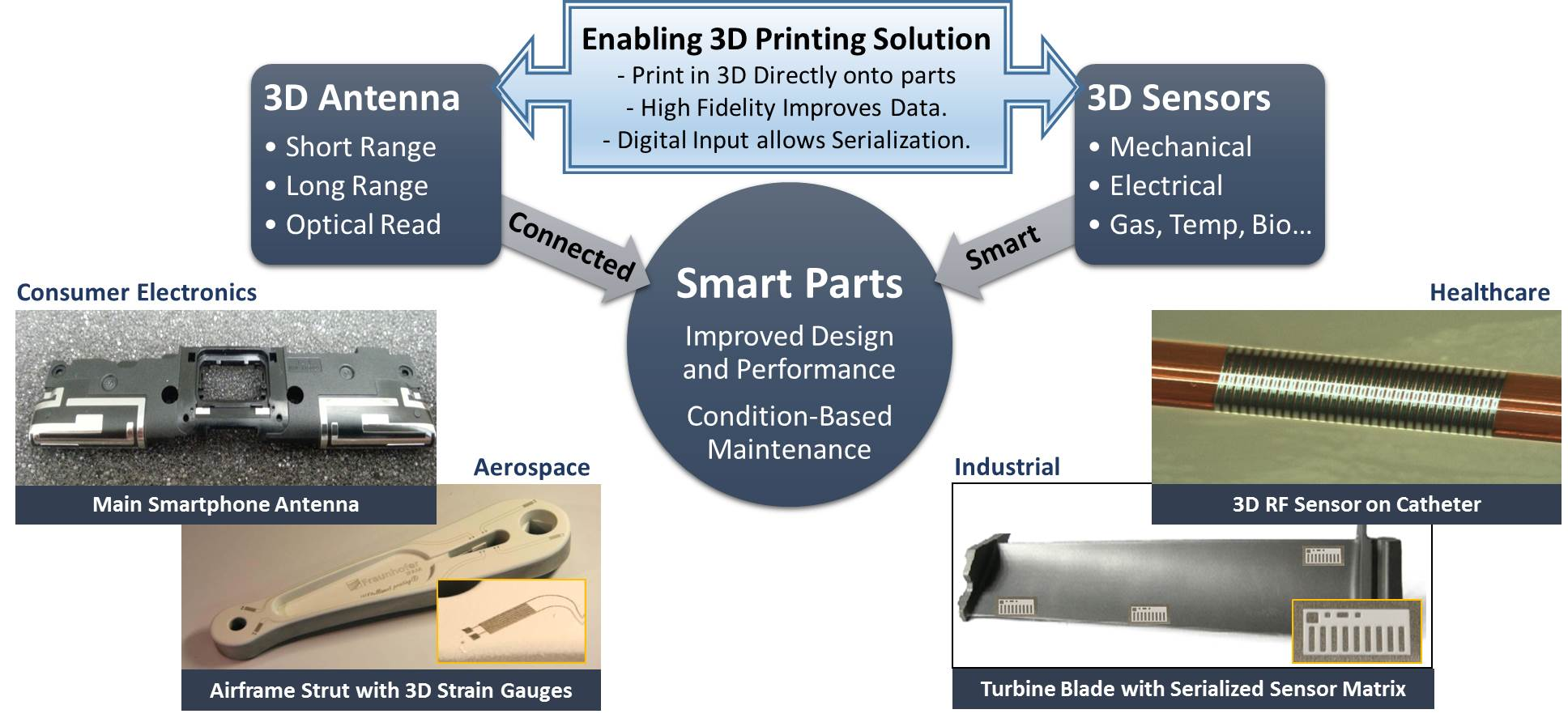 3d printing from optomec for internet of things applications 3d application
